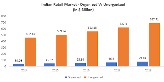 Indian Retail Market Size - Organised Vs Unorganised | Marketing Lessons