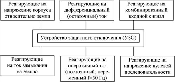 Класифікація ПЗВ з вигляду вхідного сигналу