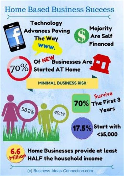 home based business success  economic impact