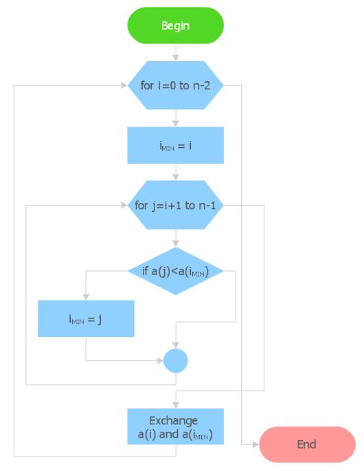 Alexandr shamraj google circular arrows diagrams basic flowchart symbols and meaning the circular flow diagram circular ccuart Image collections