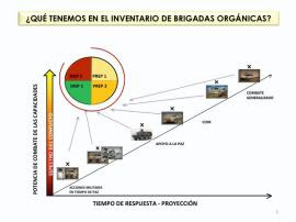 El futuro del Ejército: Brigadas Orgánicas Polivalentes (BOP)