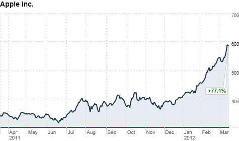 chart_ws_stock_appleinc_201231993323.top.png
