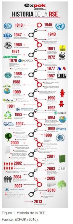 La Responsabilidad Social Empresarial Y Su Enfoque Ambiental Una