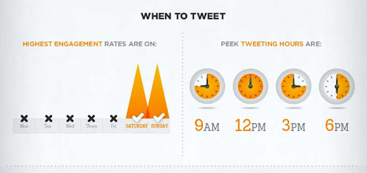 Boost your Twitter engagement more than 300% • Josh Benson