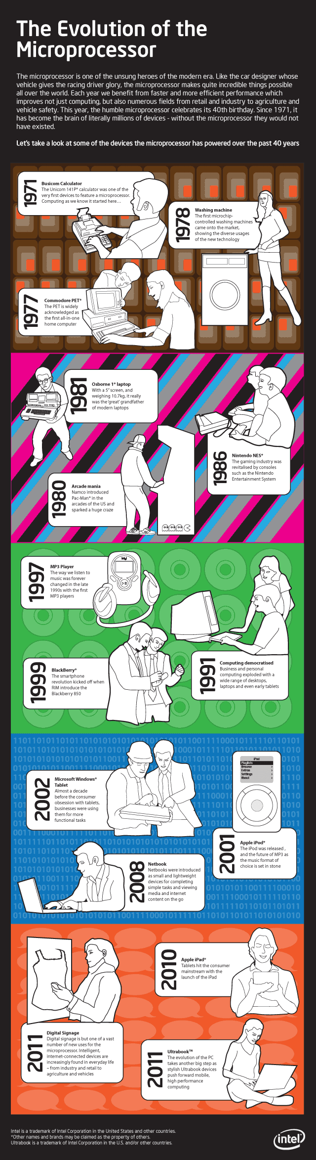 The Evolution Of Microprocessor [Infographic Via Intel]  (1)