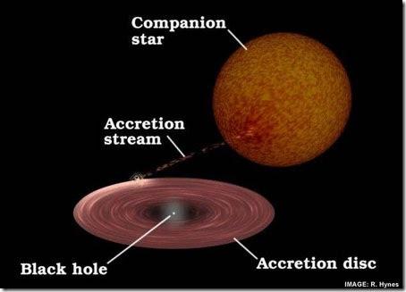 Blackhole V404 Cygni