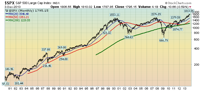 EconomicGreenfield 12-4-13 SPX Monthly LOG since 1980