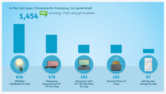 Components Company's Solar Panels Generate About 1500kWh of Energy