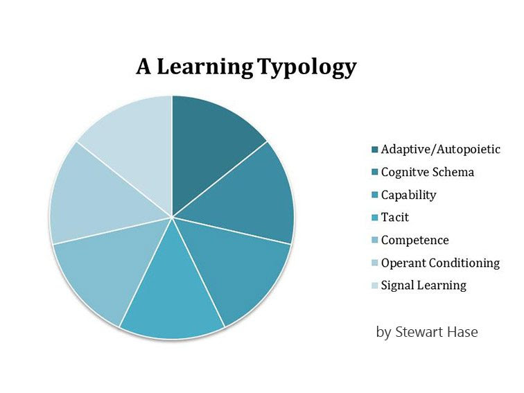learning-typology