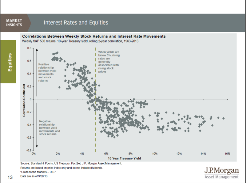 JPM Interest Rates and Stocks