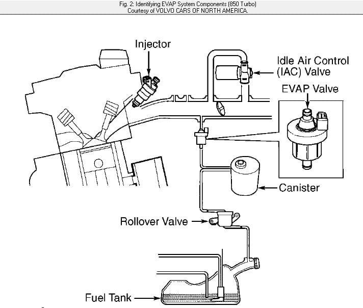 Volvo 850 Turbo Vacuum Diagram