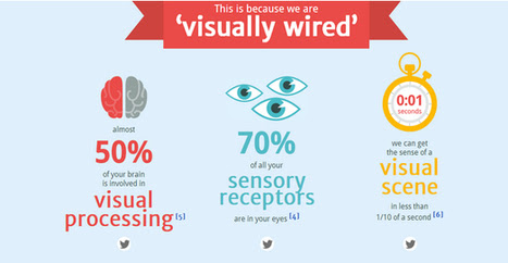 The 10 New Rules Of Visual Content Marketing