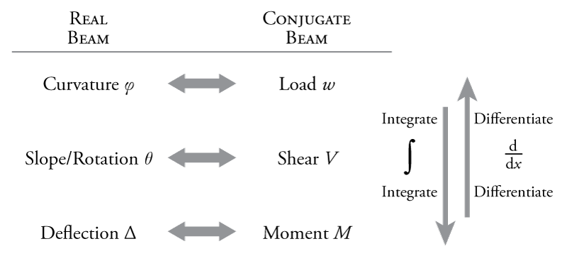 31 Draw The Free Body Diagram For The Cantilevered Beam  A Is The A Fixed Support