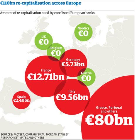 Bank recapitalisation