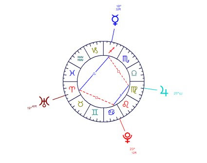 The trapeze is an infrequent figure formed by two planets in trine, facing two planets in sextile, the two groups being in mutual square.