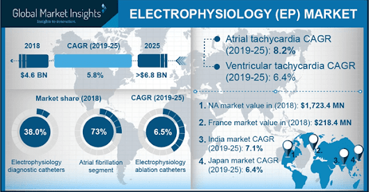 Electrophysiology Market Size to exceed USD 6.5 bn by 2024