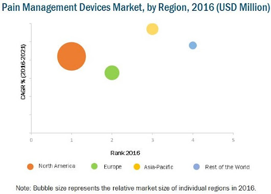 Pain Management Devices Market by Device Type, Application & Mode of Purchase - 2021 | MarketsandMarkets