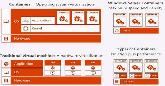 Windows Server Hyper-V Containers for IT Pros -