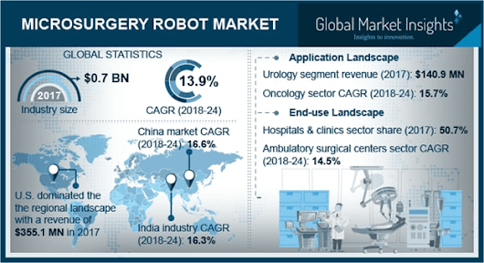 Microsurgery Robot Market size to exceed USD 1.7 bn by 2024