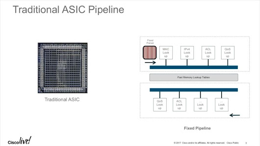 Programmable ASICs in Cisco Switches  |  Packet Foo | Analyzing network packets since 2003