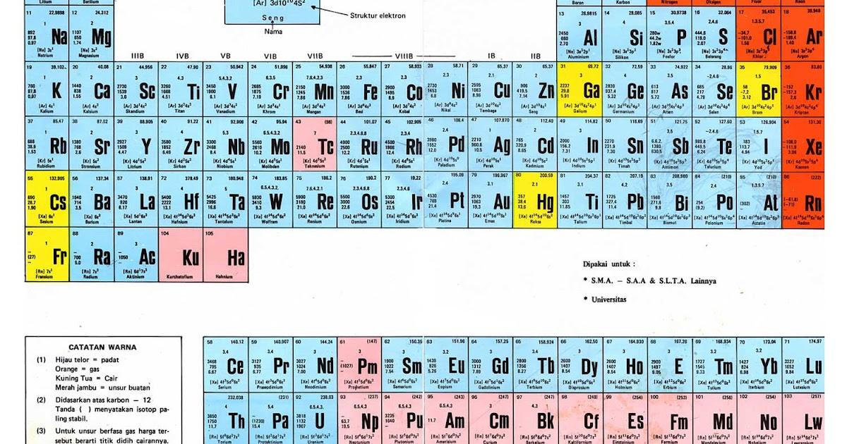Gambar tabel periodik unsur kimia lengkap urtaz Images