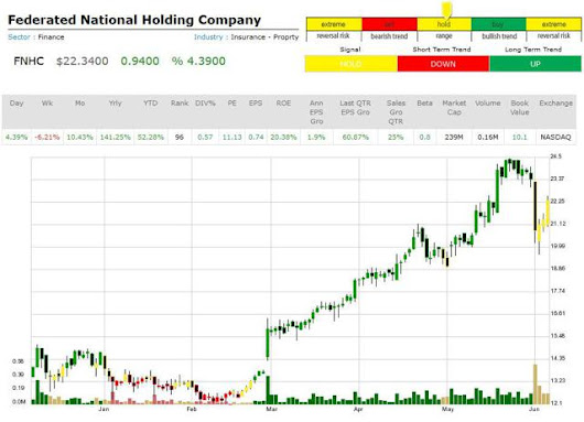 Federated National Holding Company - Market Trend Signal | Seeking Alpha