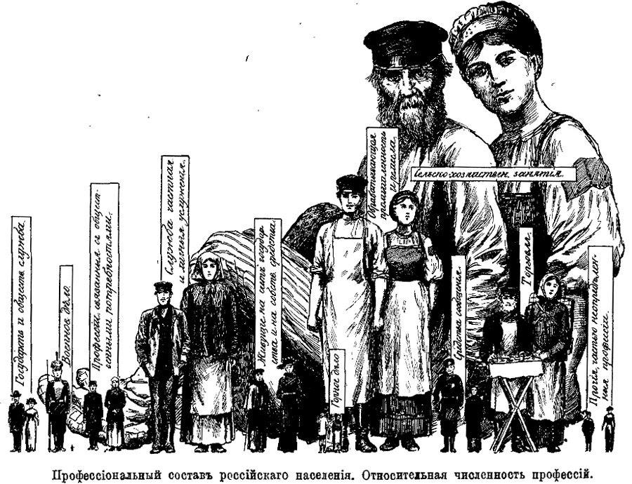 Картинки по запросу население Российской империи в 18 и 19 веках