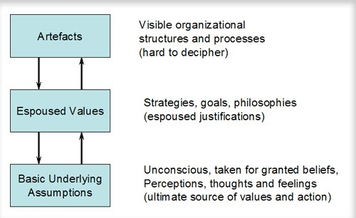Creating Knowledge Cultures - Post 9