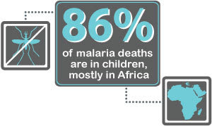 86% of malaria deaths are in children, mostly in Africa