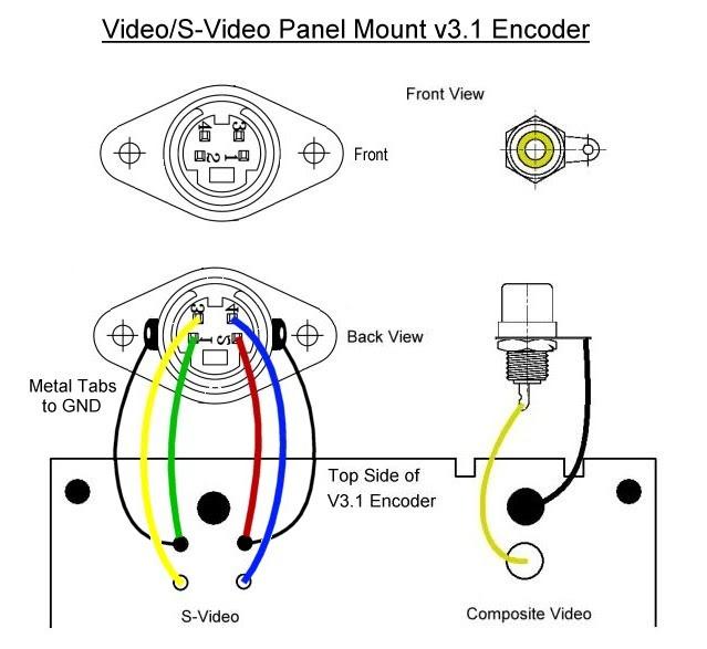 s video pinout