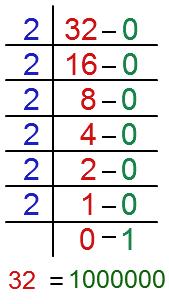 Decimal to binary converter online free