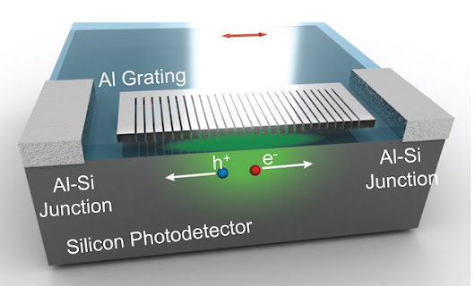 Rice Researchers Create CMOS-Compatible, Biomimetic Color Photodetector