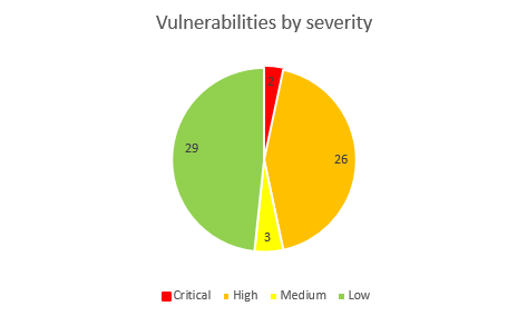 Patch Tuesday: 60 vulnerabilities, 2 zero-days and good old LNK bugs