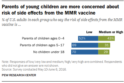 Parents of young children are more 'vaccine hesitant'