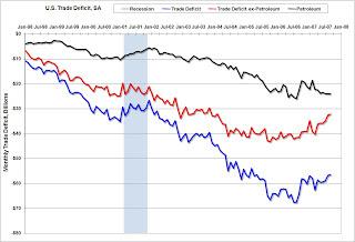 Trade Deficit Petroleum