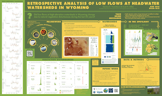 AGU 2016: Retrospective analysis of low flows at headwater watersheds in Wyoming