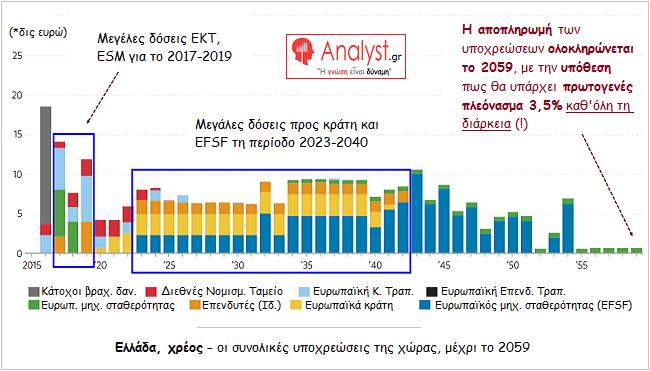 ΓΡΑΦΗΜΑ - Ελλάδα, χρέος, οι συνολικές υποχρεώσεις της χώρας, μέχρι το 2059