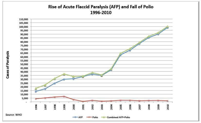 Rise of Acute Flaccid Polio Paralysis