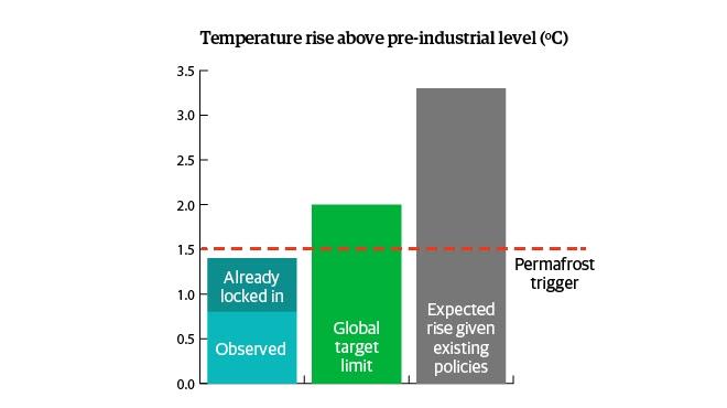 Qué es el permafrost y por qué disminuye con el cambio climático