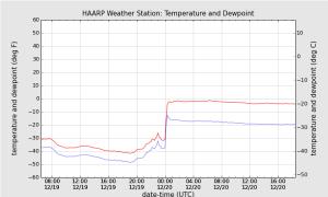 A las 0 horas de ayer, se reseñó un incremento brusco en la actividad del HAARP