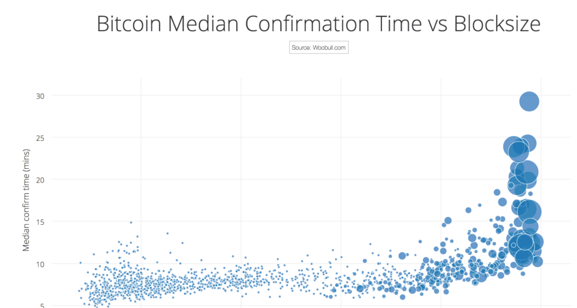 how many transactions in a bitcoin block