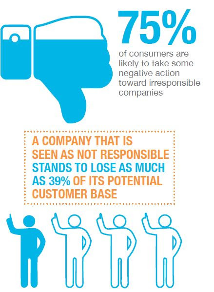 75% of consumers say they'd take negative action against a company that's not socially responsible