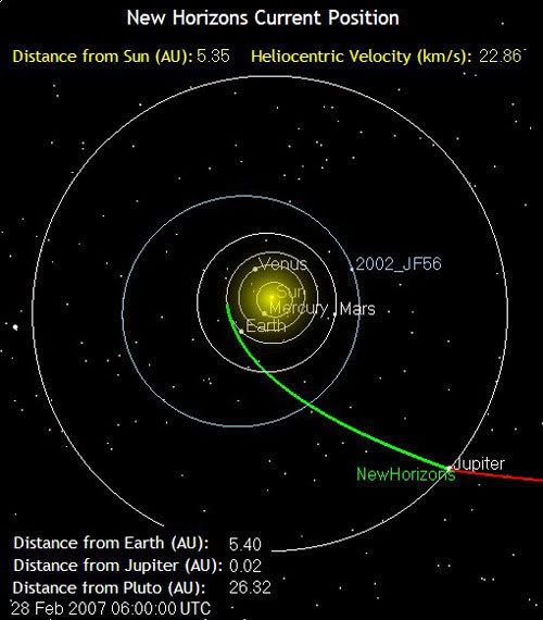 The green line marks the path traveled by the New Horizons spacecraft as of 10:00 PM, Pacific Standard Time, on February 27, 2007.  It is 502 million miles from Earth.