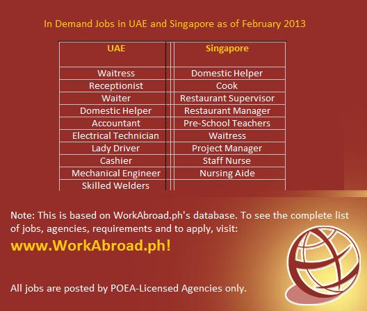 Top OFW Jobs in Australia, Canada, UAE & Singapore: Feb 2013