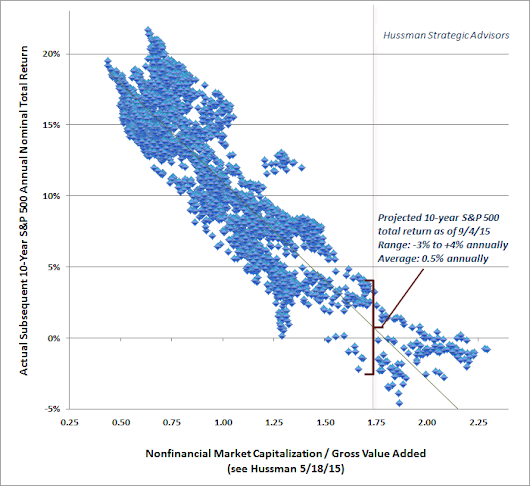 Hussman Funds - Weekly Market Comment: That Was Not a Crash - September 7, 2015