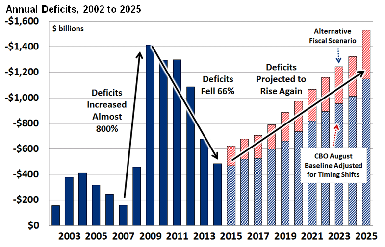 Image result for us deficit