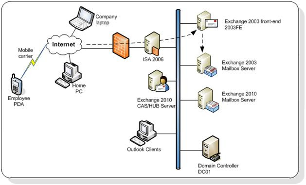 Technical Support Upgrade Exchange 2003 To Exchange 2010