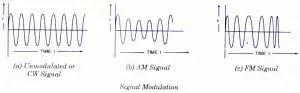 Signal Modulaton