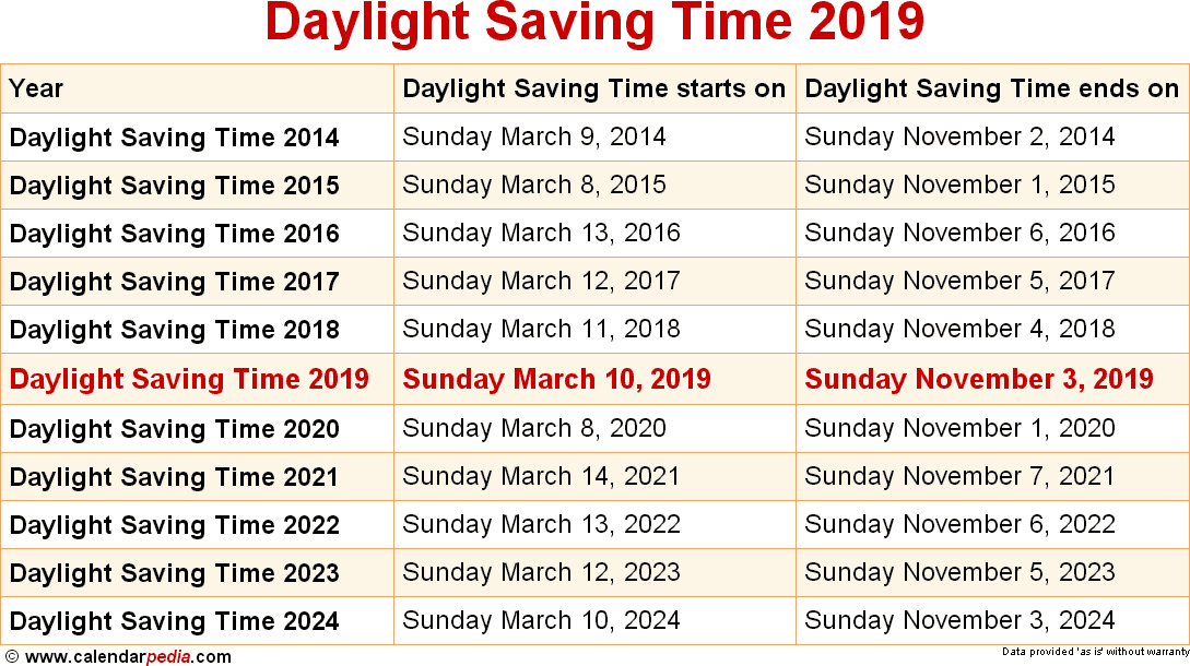 When Is Daylight Saving Time 2019 2020