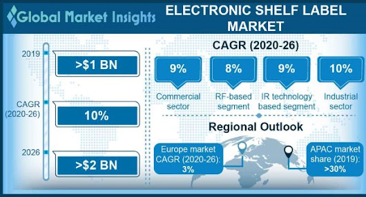 Electronic Shelf Label Market size worth over $1bn by 2024